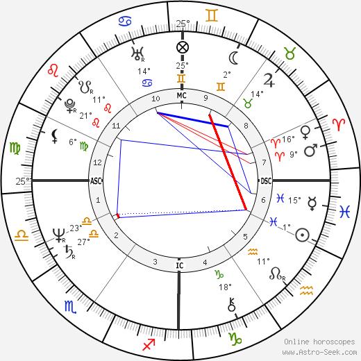 Ricardo Chailly birth chart, biography, wikipedia 2019, 2020