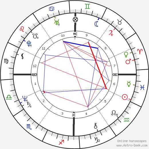 Ricardo Chailly astro natal birth chart, Ricardo Chailly horoscope, astrology
