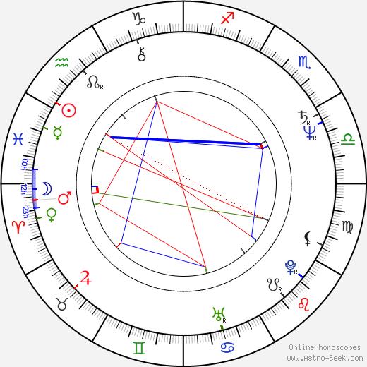 Rodel Naval astro natal birth chart, Rodel Naval horoscope, astrology