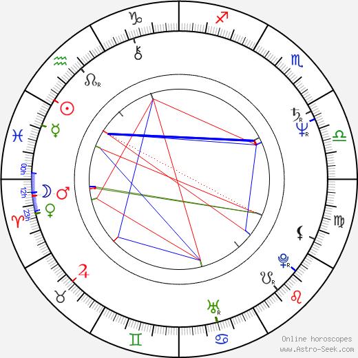 Serge Houde birth chart, Serge Houde astro natal horoscope, astrology