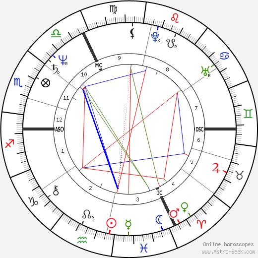 Thierry Roussel tema natale, oroscopo, Thierry Roussel oroscopi gratuiti, astrologia