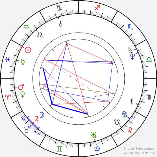 Toon Agterberg birth chart, Toon Agterberg astro natal horoscope, astrology