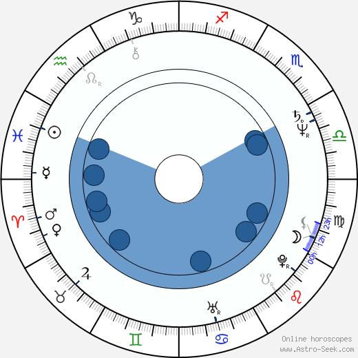 Veronica Bennett wikipedia, horoscope, astrology, instagram