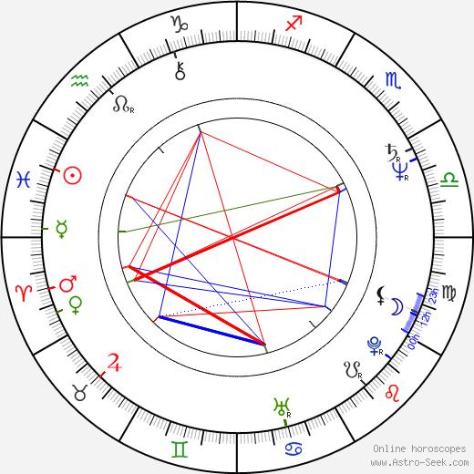 Veronica Bennett birth chart, Veronica Bennett astro natal horoscope, astrology