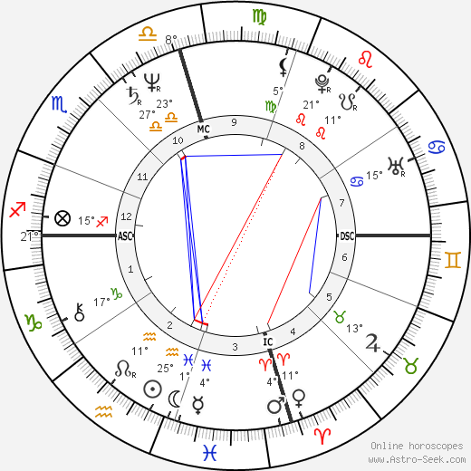 Vittoria Gina Gassman birth chart, biography, wikipedia 2019, 2020