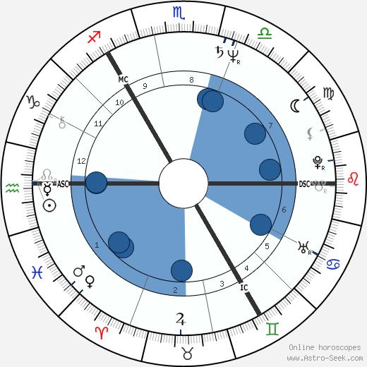 Vladimir Kovalev wikipedia, horoscope, astrology, instagram