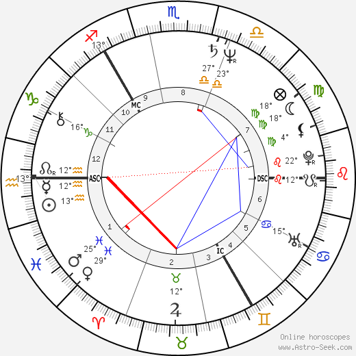 Vladimir Kovalev birth chart, biography, wikipedia 2019, 2020