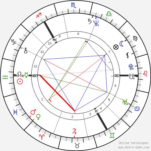 Владимир Николаевич Ковалёв Vladimir Kovalev день рождения гороскоп, Vladimir Kovalev Натальная карта онлайн