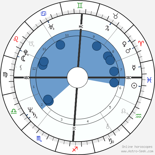 Yolande Moreau wikipedia, horoscope, astrology, instagram