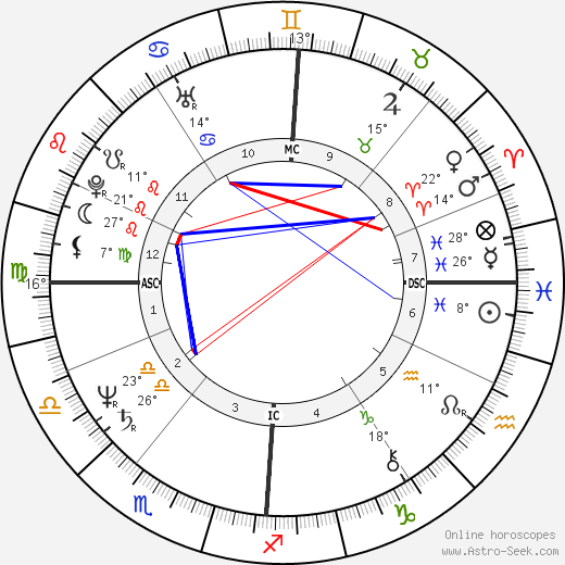 Yolande Moreau birth chart, biography, wikipedia 2019, 2020