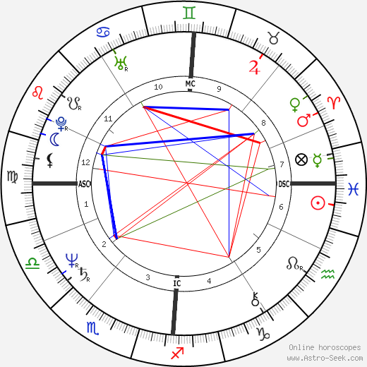 Yolande Moreau astro natal birth chart, Yolande Moreau horoscope, astrology