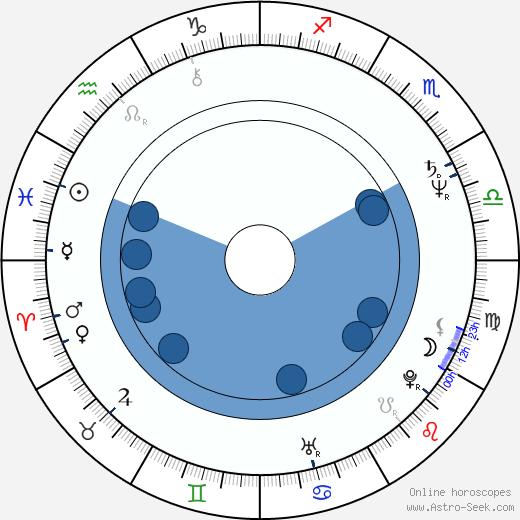 Yuri Shlykov wikipedia, horoscope, astrology, instagram