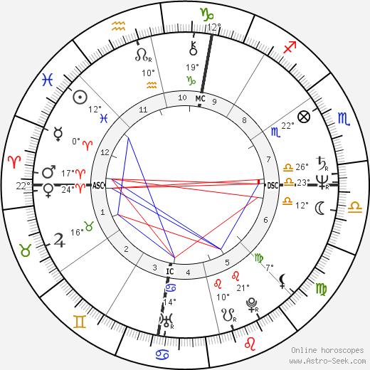 astrology dubai service