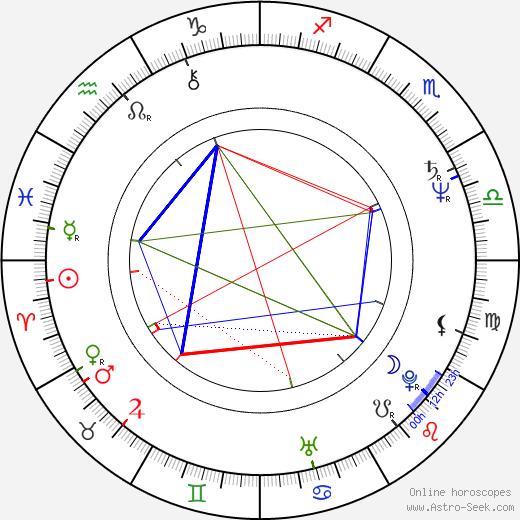 Billy Lyall день рождения гороскоп, Billy Lyall Натальная карта онлайн