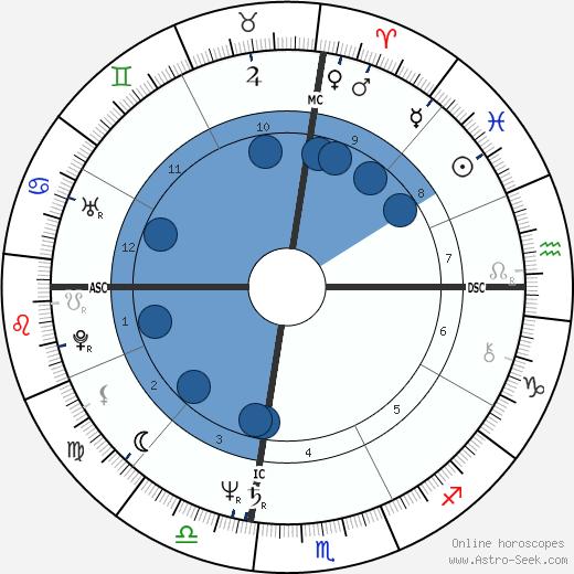 Catherine Bach wikipedia, horoscope, astrology, instagram