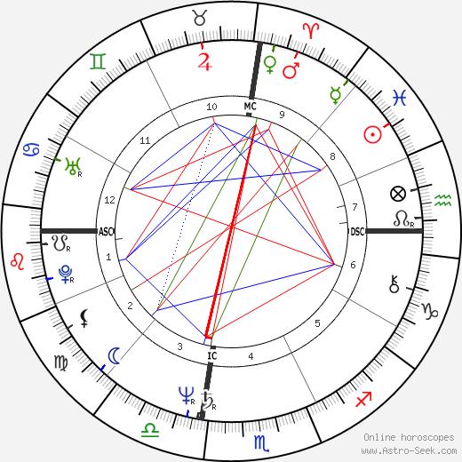Кэтрин Бах Catherine Bach день рождения гороскоп, Catherine Bach Натальная карта онлайн
