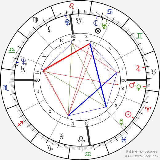 Chaka Khan astro natal birth chart, Chaka Khan horoscope, astrology