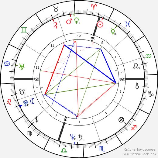 Chinito день рождения гороскоп, Chinito Натальная карта онлайн