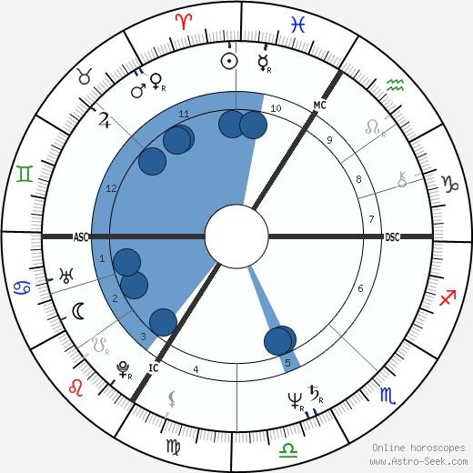 Christian Napieras wikipedia, horoscope, astrology, instagram