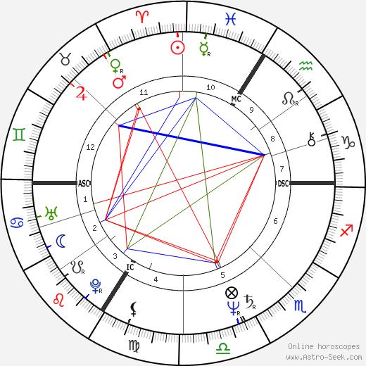 Christian Napieras tema natale, oroscopo, Christian Napieras oroscopi gratuiti, astrologia