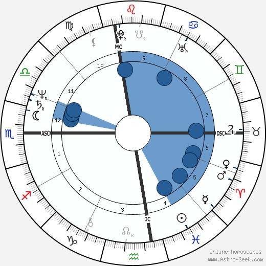 Christopher Smith wikipedia, horoscope, astrology, instagram