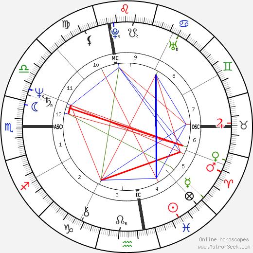 Christopher Smith tema natale, oroscopo, Christopher Smith oroscopi gratuiti, astrologia