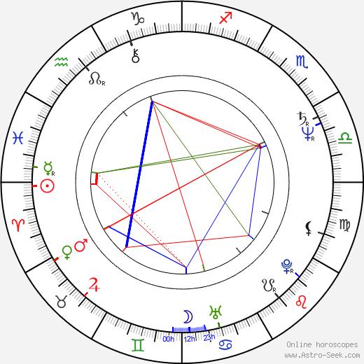 Dagmar Veškrnová-Havlová день рождения гороскоп, Dagmar Veškrnová-Havlová Натальная карта онлайн
