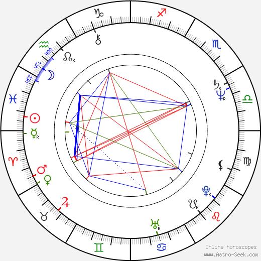 Dmitri Matveyev tema natale, oroscopo, Dmitri Matveyev oroscopi gratuiti, astrologia