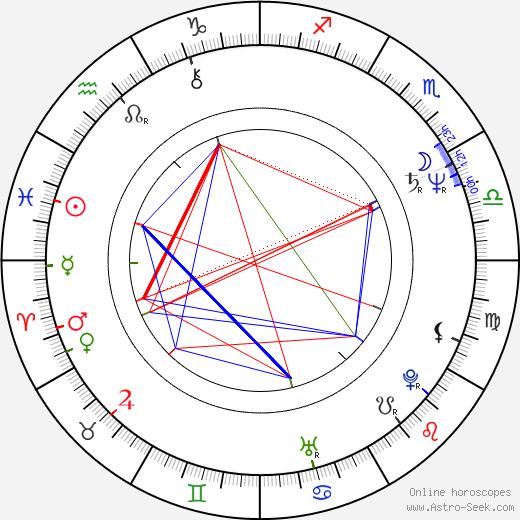 Emilio Estefan birth chart, Emilio Estefan astro natal horoscope, astrology