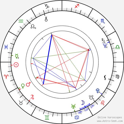 Eva Kryll birth chart, Eva Kryll astro natal horoscope, astrology