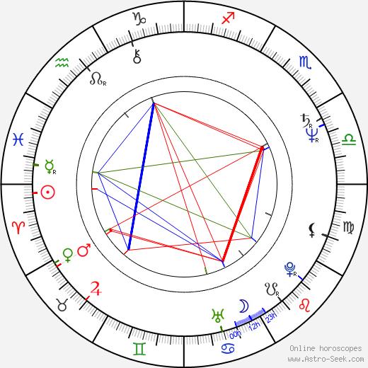 Heiki Ernits tema natale, oroscopo, Heiki Ernits oroscopi gratuiti, astrologia