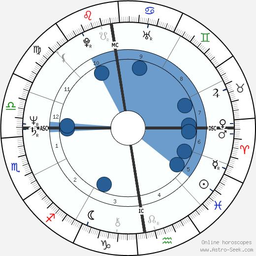 Henriëtte Tol wikipedia, horoscope, astrology, instagram