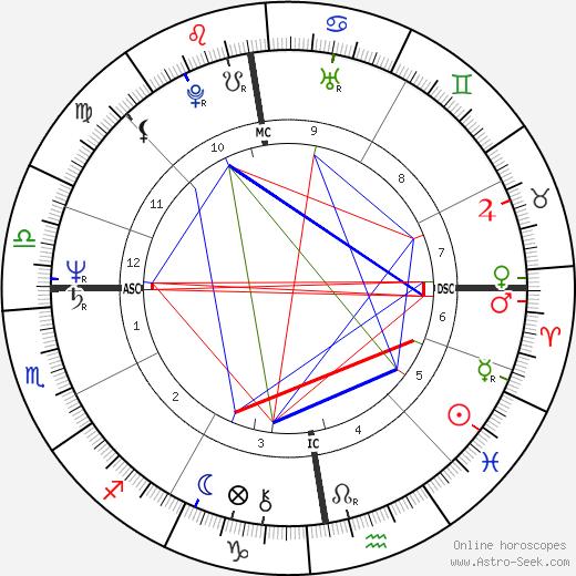 Henriëtte Tol tema natale, oroscopo, Henriëtte Tol oroscopi gratuiti, astrologia