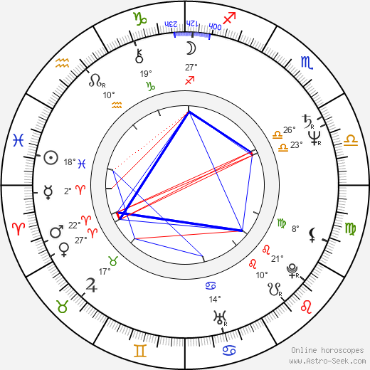 Iles Braghetto birth chart, biography, wikipedia 2019, 2020