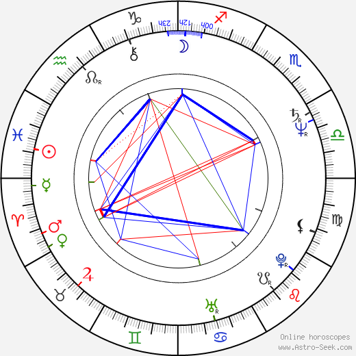 Iles Braghetto birth chart, Iles Braghetto astro natal horoscope, astrology