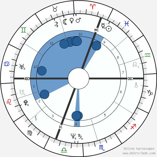 Ivan Cattaneo wikipedia, horoscope, astrology, instagram