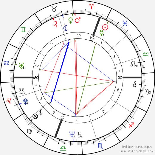Иван Каттанео Ivan Cattaneo день рождения гороскоп, Ivan Cattaneo Натальная карта онлайн