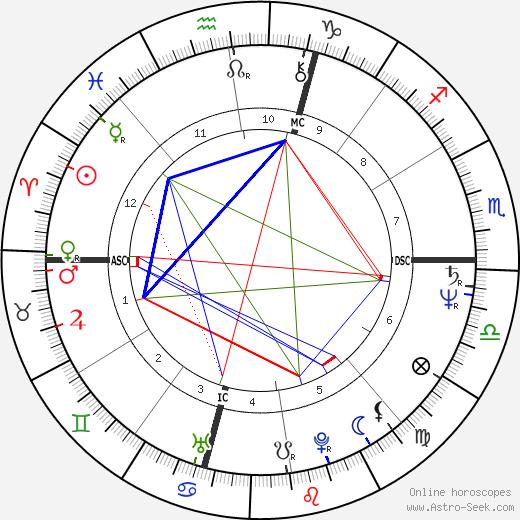 Jack Stahl tema natale, oroscopo, Jack Stahl oroscopi gratuiti, astrologia