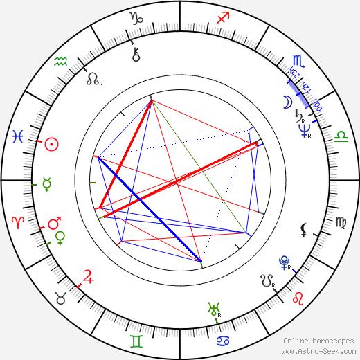 Jan Ruml birth chart, Jan Ruml astro natal horoscope, astrology