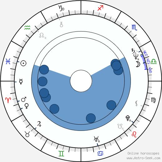 Jeffrey M. Hayes wikipedia, horoscope, astrology, instagram