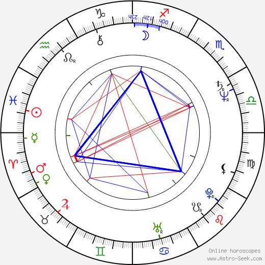 John Doyle birth chart, John Doyle astro natal horoscope, astrology