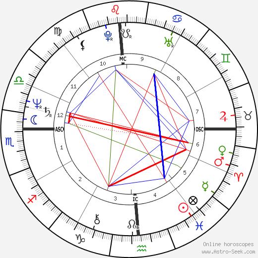 Kay Lenz tema natale, oroscopo, Kay Lenz oroscopi gratuiti, astrologia