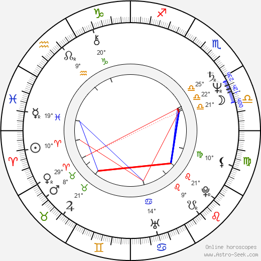 Kjell Sundvall birth chart, biography, wikipedia 2016, 2017