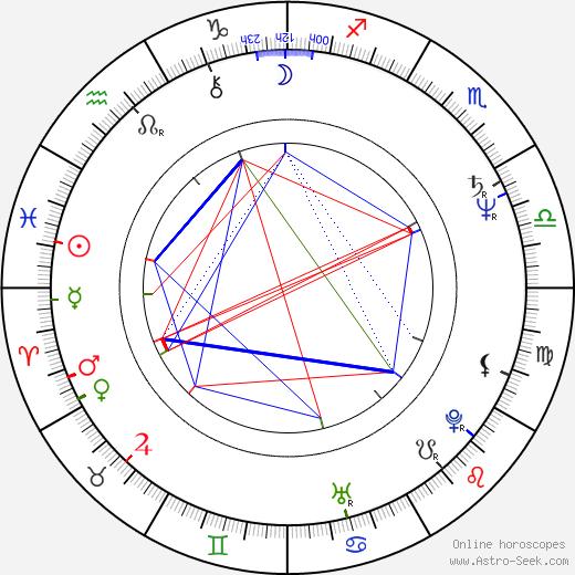 Lauren Koslow birth chart, Lauren Koslow astro natal horoscope, astrology