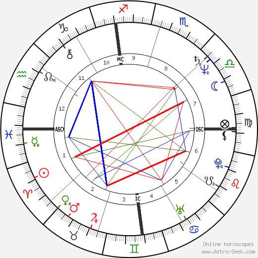 Marcy Hamm день рождения гороскоп, Marcy Hamm Натальная карта онлайн