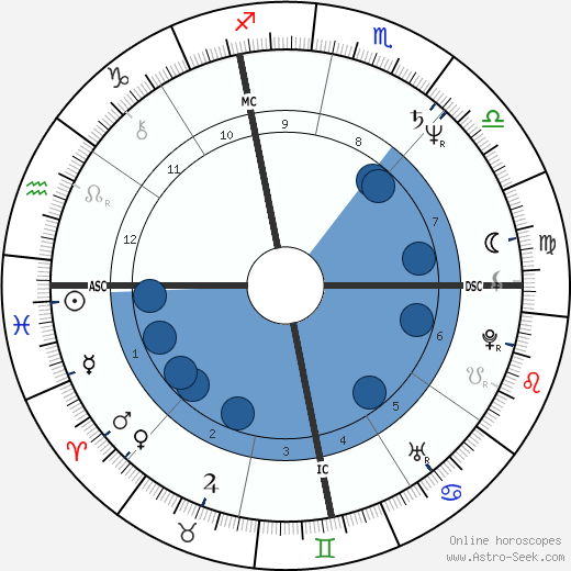 Michael Kropowenski wikipedia, horoscope, astrology, instagram