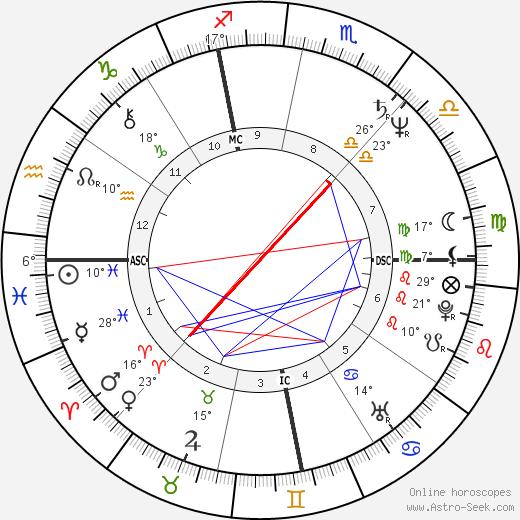 Michael Kropowenski birth chart, biography, wikipedia 2019, 2020