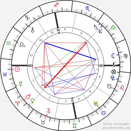 Michael Kropowenski astro natal birth chart, Michael Kropowenski horoscope, astrology