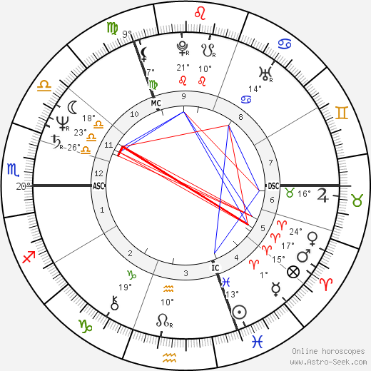 Nick Campion birth chart, biography, wikipedia 2017, 2018