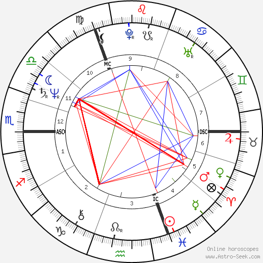 Nick Campion astro natal birth chart, Nick Campion horoscope, astrology